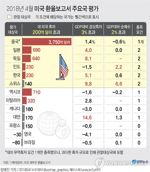 USA stufen Südkorea nicht als Währungsmanipulator ein