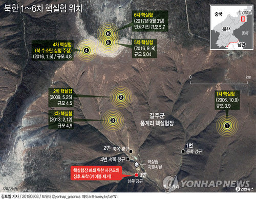 N. Korea Appears to Have Begun Steps to Shut Down Key Nuclear Test Site