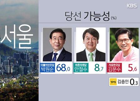 Elections locales : prédominence du parti présidentiel