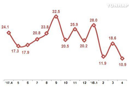 4월 ICT 수출 172억달러…작년 동월 대비 10.9% 증가