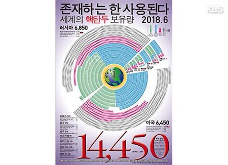 """""""세계 핵탄두 1만4천450개 중 미국이 6천450개 보유…북한은 10~20개"""""""