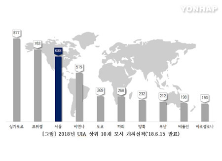 国際会議の開催回数 韓国が最多