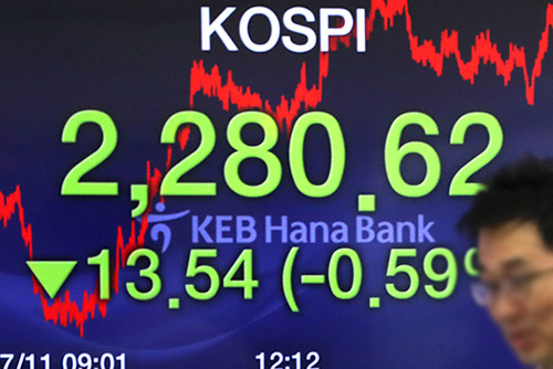 Kospi schließt mit Verlusten
