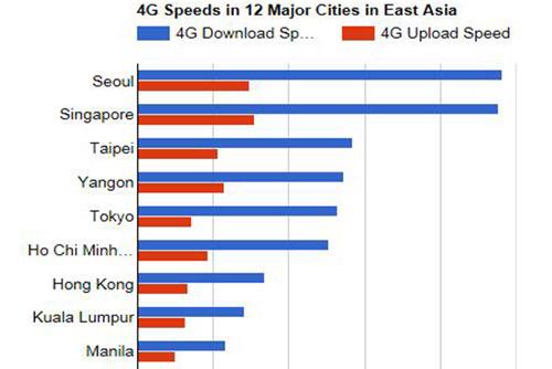 سيول الأكثر سرعة في تحميل البيانات بنظام إل تي إي في شرق آسيا