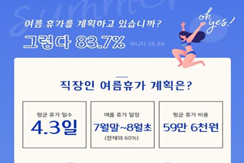 韓国の社会人の夏休み4.3日 59万6000ウォン消費