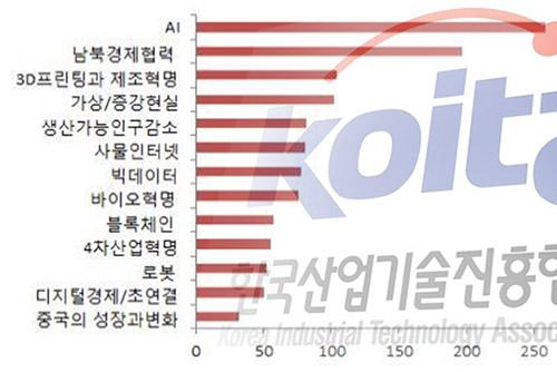 """""""2030년 산업기술 변화 이끌 요인은 'AI'·'남북경제협력'"""""""