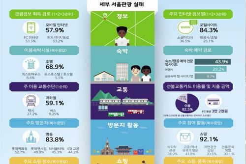 Foreign Tourists Staying in Seoul for 5-6 Days