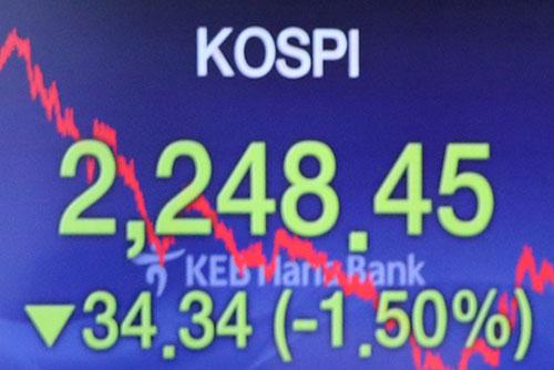KOSPI Falls 1.50% Monday
