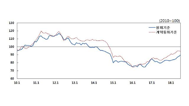 La tendance haussière des prix à l'importation se poursuit