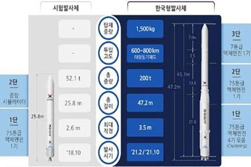 كوريا الجنوبية تختبر محرك صواريخ في أواخر أكتوبر