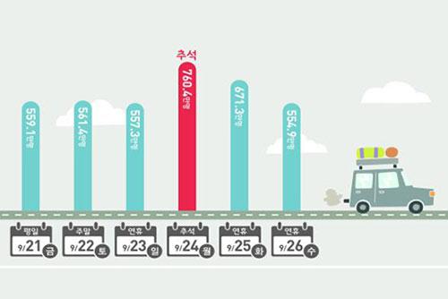Puncak Kemacetan Chuseok Diperkirakan pada Minggu Pagi dan Senin Siang