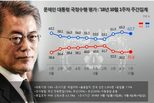 La tasa de apoyo popular a Moon Jae In cae al 49%
