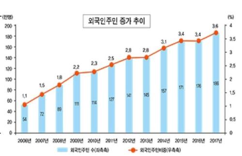 去年の外国人住民数 186万1084人