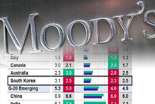 Moody's: рост экономики РК в этом году составит 2,5%