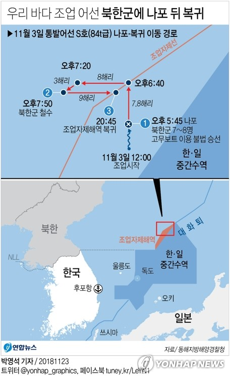 S. Korean Fishing Vessel Seized by N. Korea Early This Month
