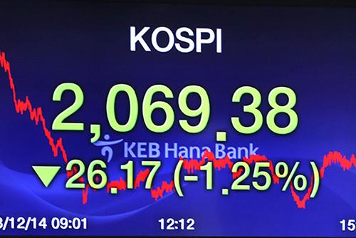 코스피, 외인·기관 매도에 2,060대로 하락