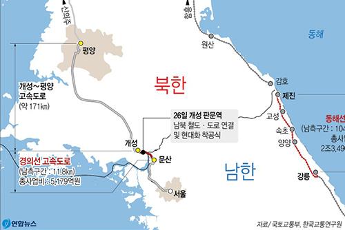 韓国政府 南北鉄道・道路連結の着手式に7千万円