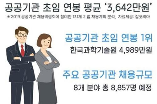 공기업 평균 초임 연봉 3천642만 원…카이스트 '최고'