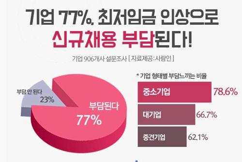 """기업 10곳 중 8곳 """"최저임금 인상으로 신규채용 부담"""""""