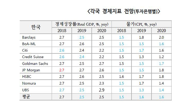 Global Investment Banks Cut S. Korea's Growth Outlook to 2.5%