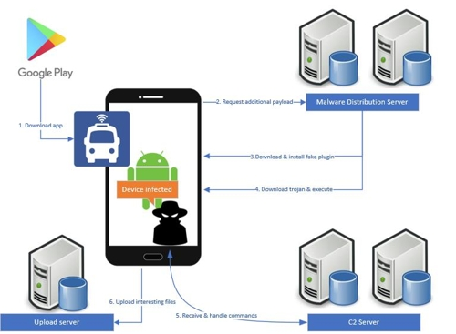 Malware Designed to Leak Classified Information Found in Bus Information Apps