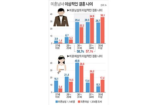Frauen und Männer nennen in Umfrage frühe Dreißiger als optimales Heiratsalter