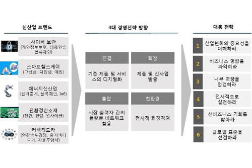 """올해 주목해야 할 신산업은?…""""사이버보안 시장규모 2020년 164조원"""""""