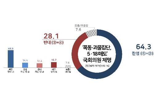 '5·18 왜곡' 국회의원 제명…찬성 64.3% vs 반대 28.1%[리얼미터]