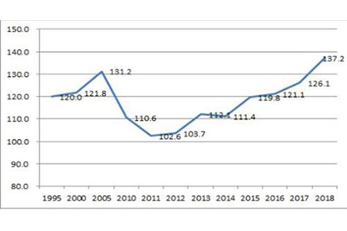 تنوع محفظة الصادرات الكورية في عام 2019