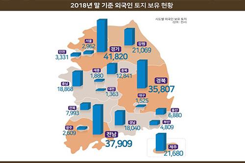 Fläche der Grundstücke im Besitz von Ausländern wächst 2018 um ein Prozent