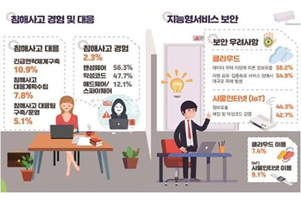 """""""기업 랜섬웨어 피해 증가 추세…정보보호 강화 필요"""""""