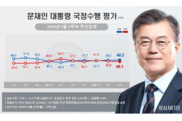 Рейтинг президента РК Мун Чжэ Ина практически не изменился