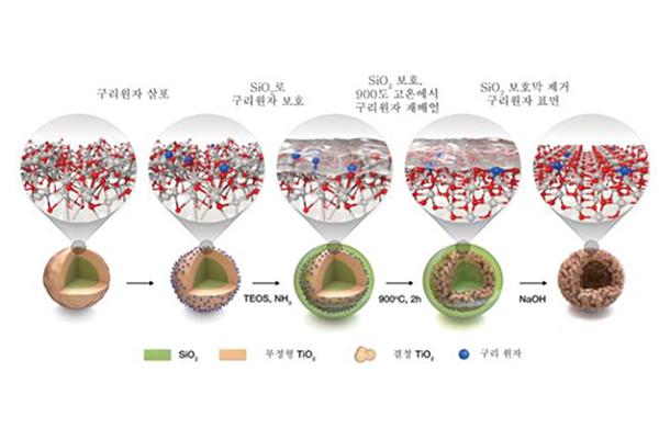 Phát triển chất xúc tác mới giúp tăng 33 lần sản lượng hydro