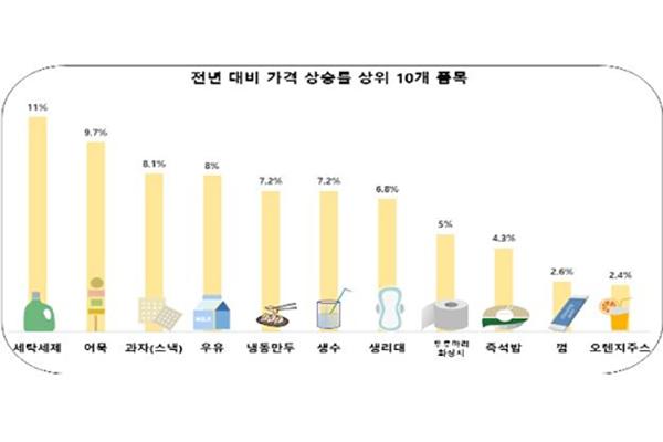 韩国21种生活必须品价格上涨