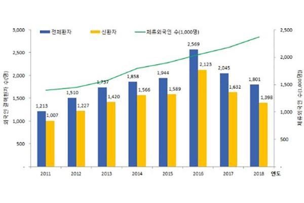 외국인 결핵 신규환자 2년 연속 감소
