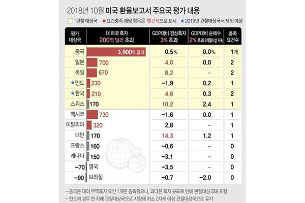 米メディア 財務省が通貨政策の監視対象から韓国を除外の見通し