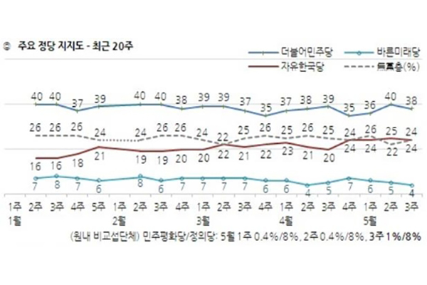 민주 38%·한국 24%…지지율 나란히 하락해 14%p 차이[한국갤럽]