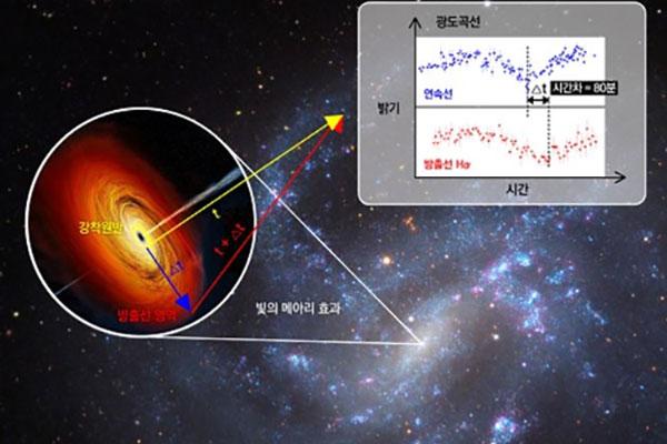 Une équipe de scientifiques sud-coréenne identifie pour la première fois un trou noir intermédiaire