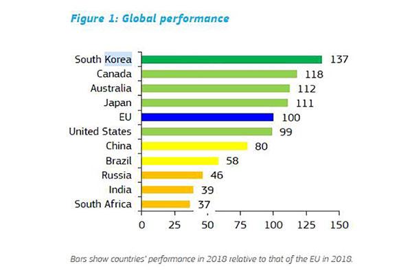 Hàn Quốc vẫn đứng đầu danh sách quốc gia đổi mới của EU