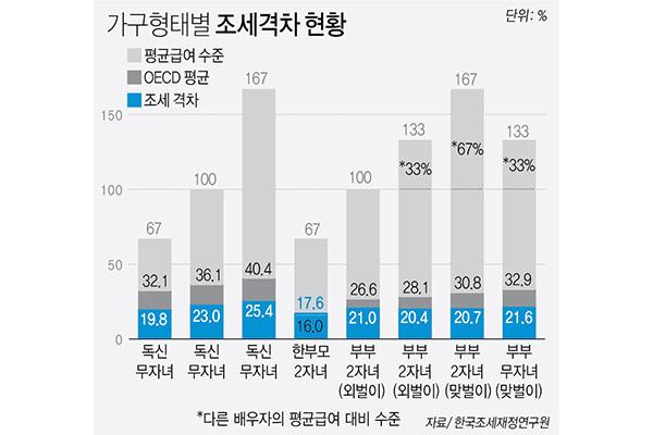 Chênh lệch thuế hộ gia đình Hàn Quốc ở mức thấp trong OECD