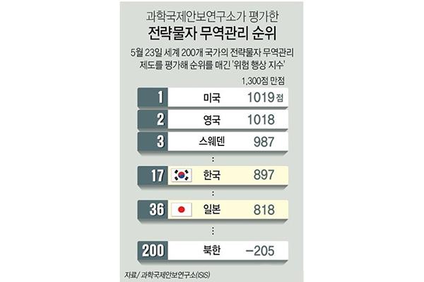 Южнокорейская  система контроля экспорта стратегического сырья эффективнее японской