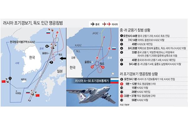 한국군 독도 영공 러 군용기 경고사격에 일본
