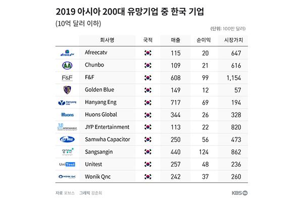 아프리카TV·JYP엔터, '200대 아시아 유망기업'에 올라