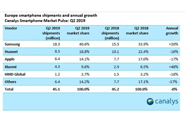 Samsung Electronics лидер европейского рынка смартфонов