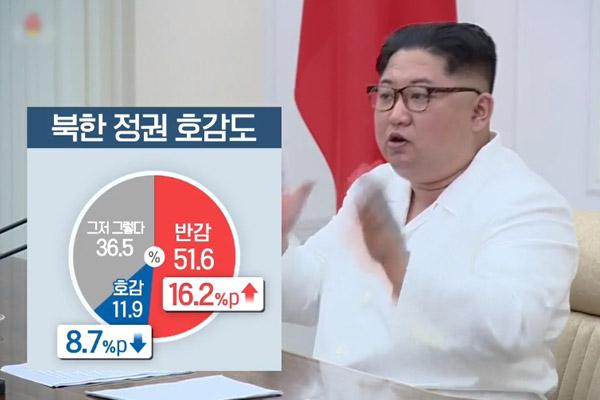 国民の51.6%が北韓に反感 KBSの意識調査