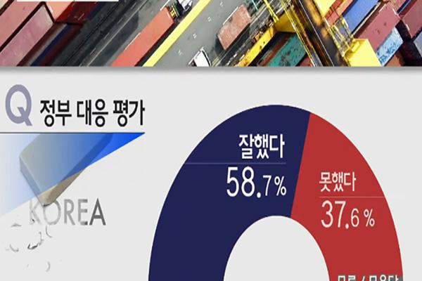 政府の対日姿勢 韓国国民のおよそ60%が「評価する」