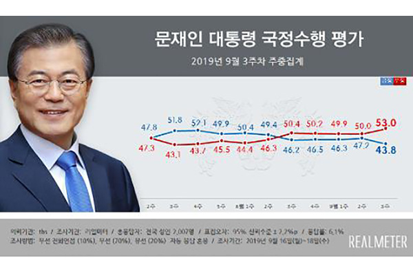 Survey: Pres. Moon's Approval Rating Slips to Record Low 43.8%