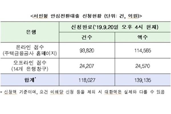 서민형 안심전환대출 신청 닷새 만에 14조 원 육박