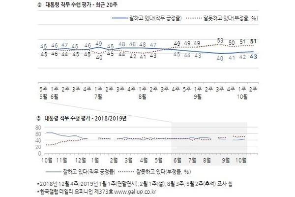 Gallup Korea: Рейтинг Мун Чжэ Ина составил 43%
