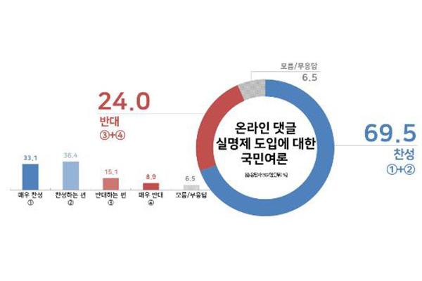 Южнокорейцы согласны с введением системы подтверждения реального имени авторов комментариев в интернете
